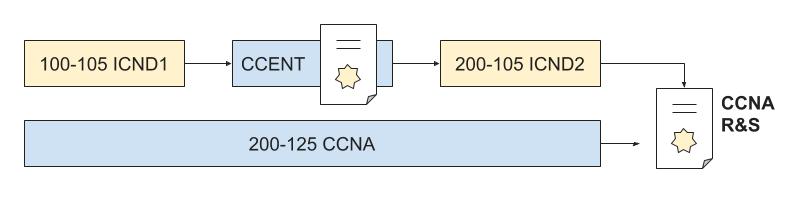Cómo obtener la certificaciones de Cisco CCNA