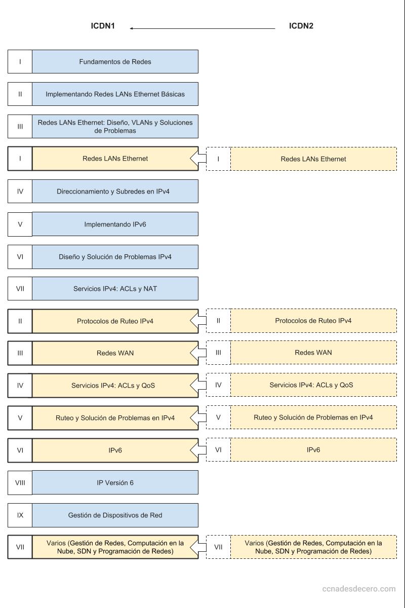 Temario ICDN1 e ICDN2 intercalados para obtener todos los temas del CCNA