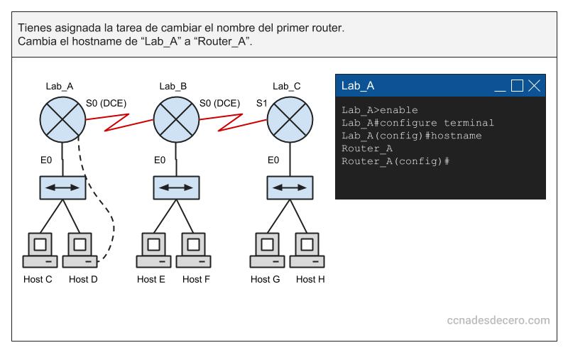 Ejemplo de pregunta CCNA de Laboratorio Simulado (SIM)