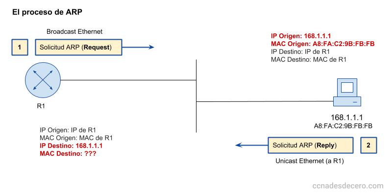 El proceso de descubrimiento de MAC de ARP