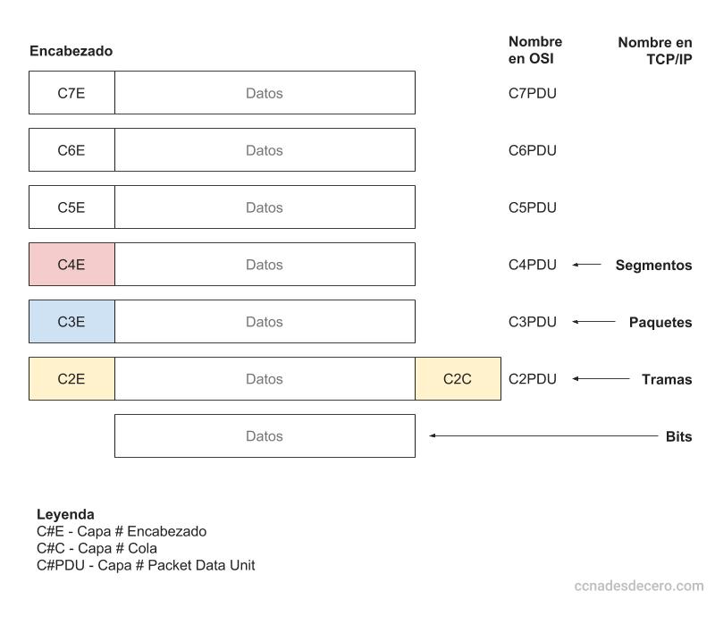 Encapsulamiento de capas y nombres en TCP/IP