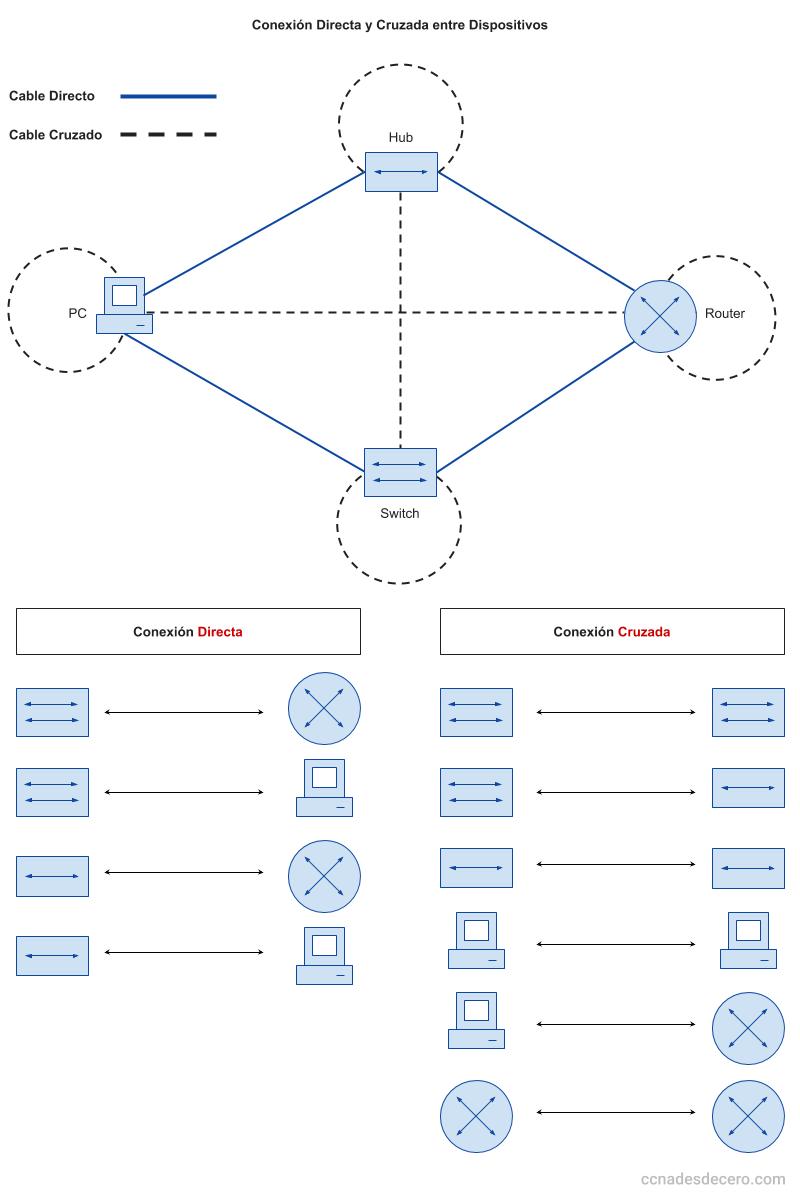 Tipo de conexión (directa o cruzada) segun dispositivos