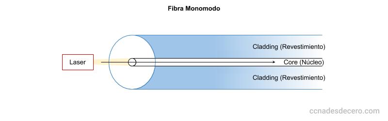 Transmisión en Fibra Monomodo con Emisor Laser