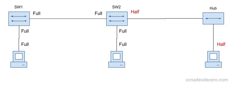 Red con Switchs y Hubs, reprecentación de la comunicación Half Duples y Full Duplex