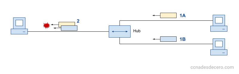 Colisión de tramas en el Hub