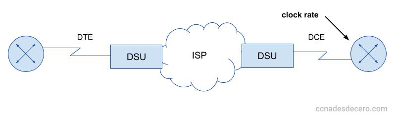 CSU/DSU ejemplo de interconexión a través de la WAN