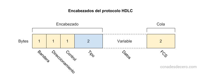 Campos del encabezado HDLC