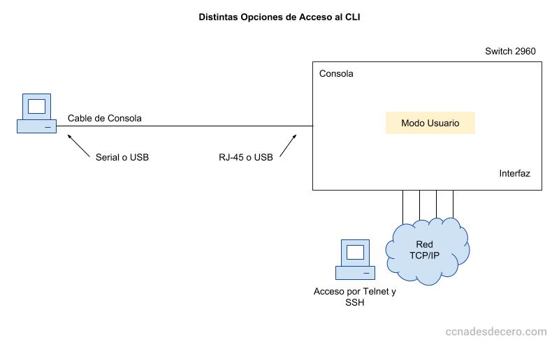 Ingresar al CLI de Cisco