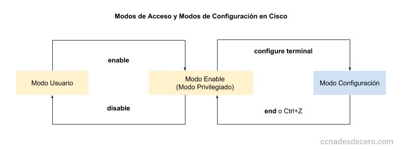Modos de Acceso y Modos de Configuración en Cisco