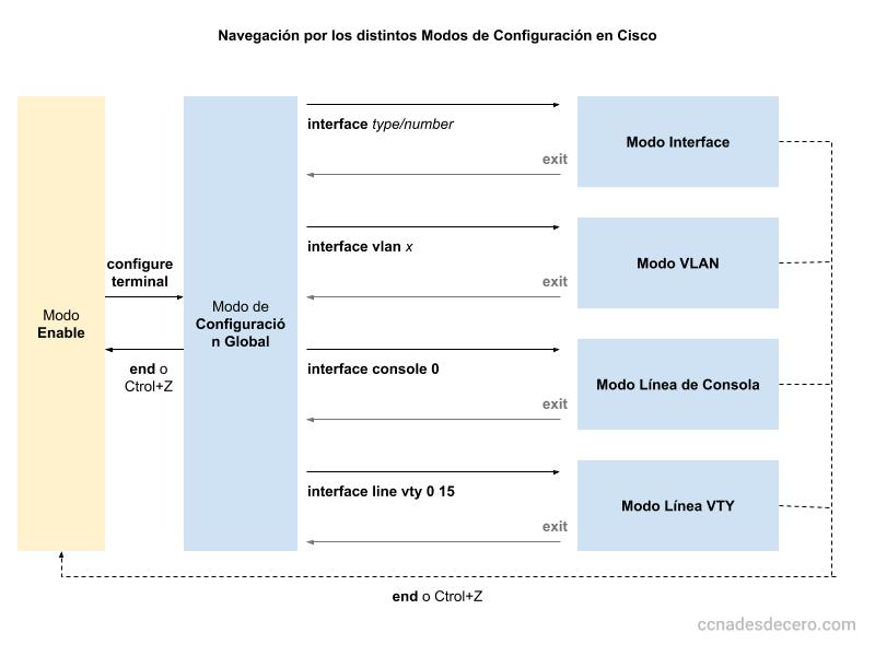 Distintos Modos de Configuración en Cisco
