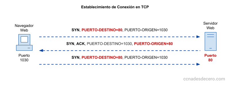 Establecimiento y Finalización de Conexión TCP