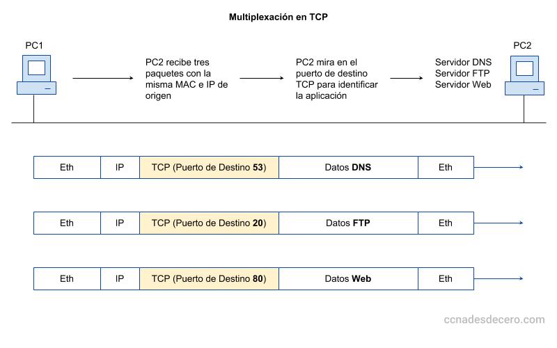 Qué es Multiplexación en TCP
