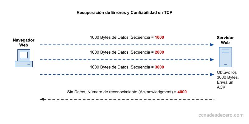 Confiabilidad en la trandferencia de datos en TCP