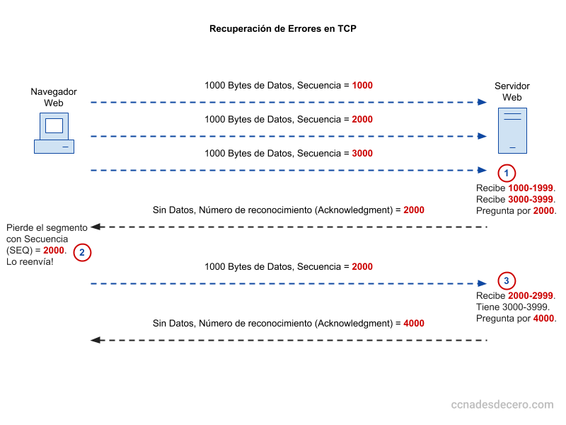 Recuperación de Errores en TCP