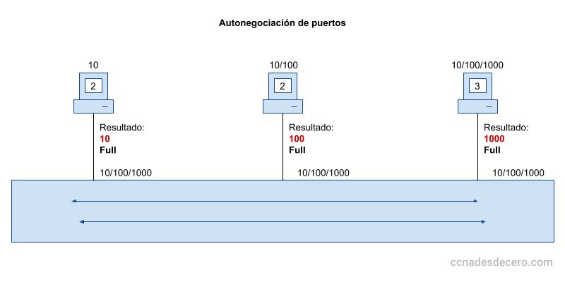 Autonegociación de Velocidad en Puertos de un Switch