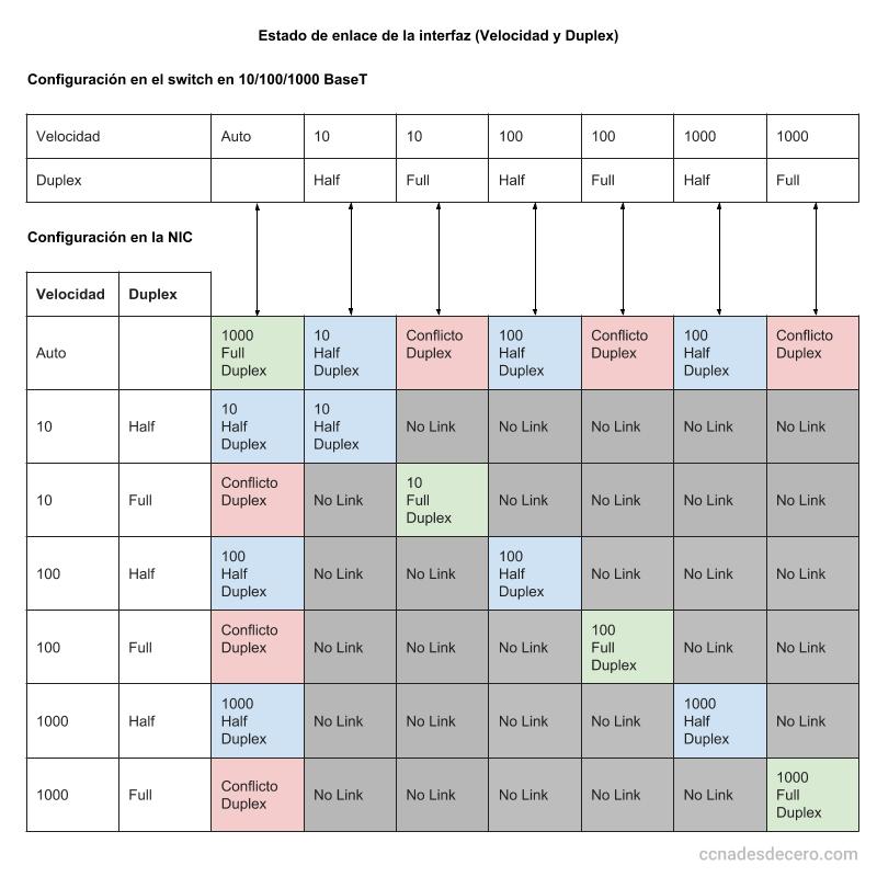 Estado de enlace de la interfaz (Velocidad y Duplex)