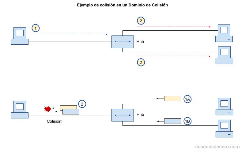 Ejemplo de Colisión en un Dominio de Colisión