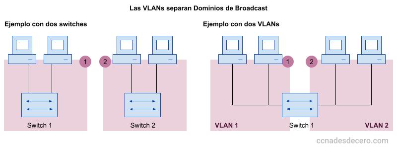 Dos Dominios de Broadcast separados por VLANs