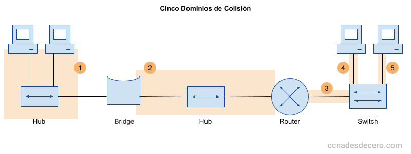 Cinco Dominios de Colisión, ejemplo con Hubs, Bridge, Switch y Router