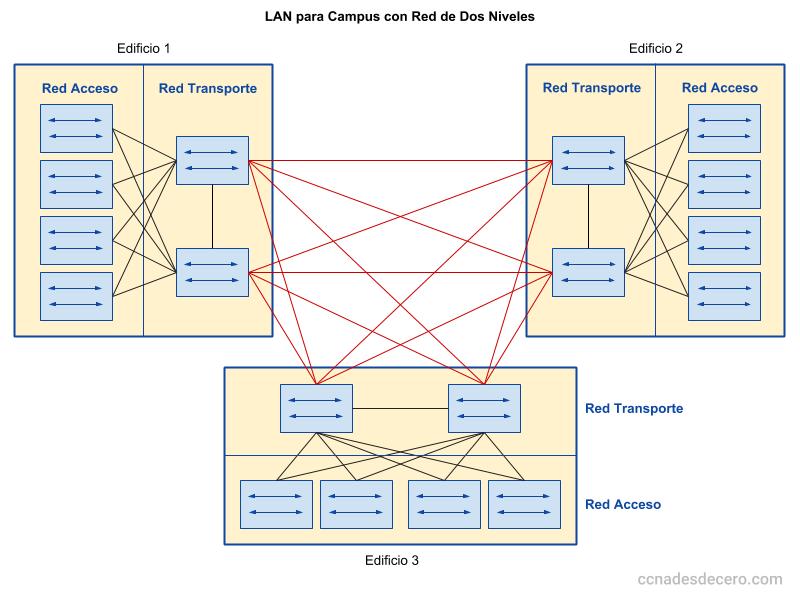 Ejemplo Simple de Red de Dos Niveles con Tres Edificios
