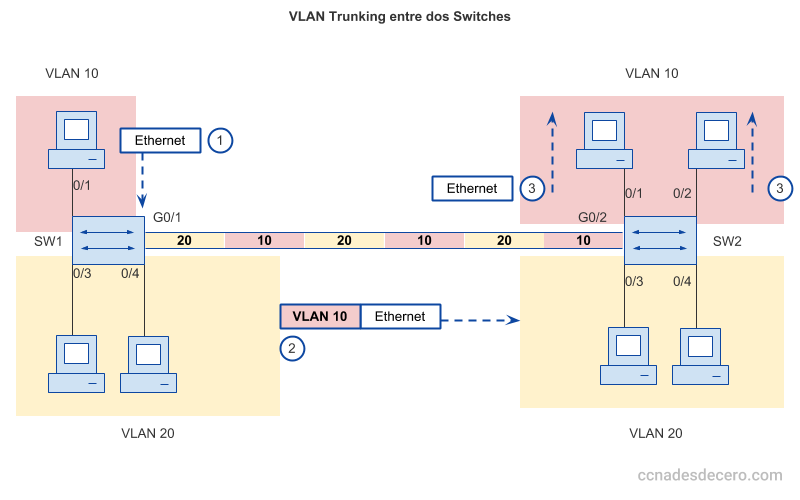 VLAN Trunking entre dos Switches