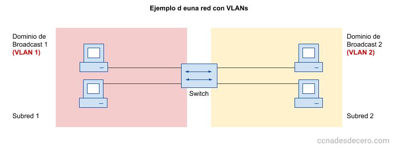 VLAN - Qué es una VLAN y para qué sirven las VLANs