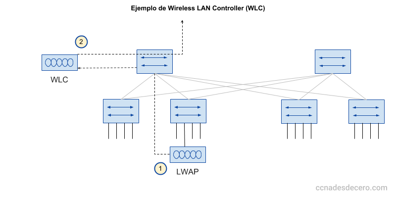 Ejemplo de una Red usando Wireless LAN Controller (WLC)