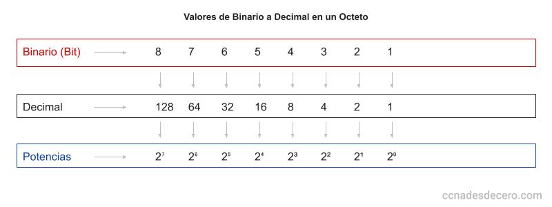Convertir de Binario a Decimal