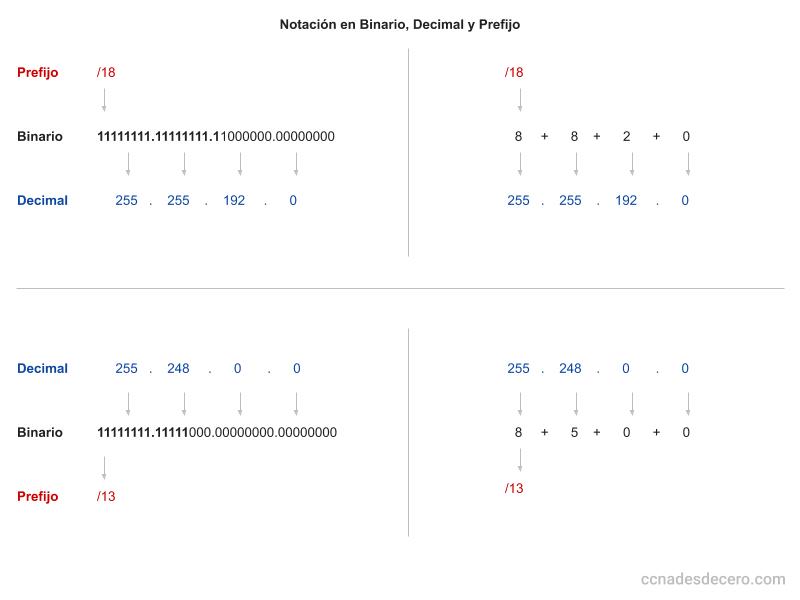 Convertir de Binario a Decimal y Prefijo de Subred