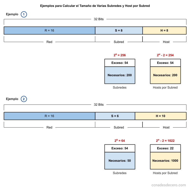 Ejemplos para Calcular el Tamaño de Varias Subredes y Host por Subred