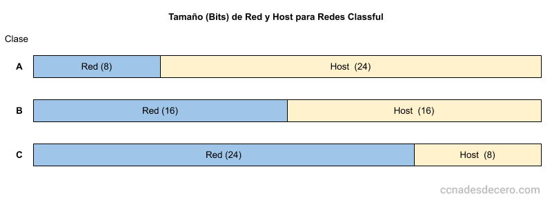 Tamaño (Bits) de Red y Host para Redes Classful