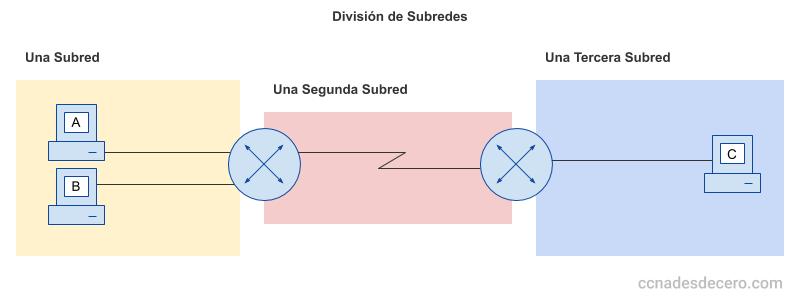 División de Subredes