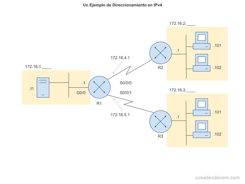 Un Ejemplo de Direccionamiento en IPv4