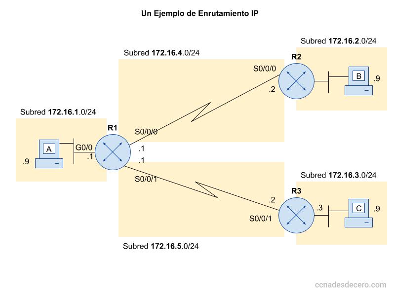 Ejemplo de Enrutamiento IP