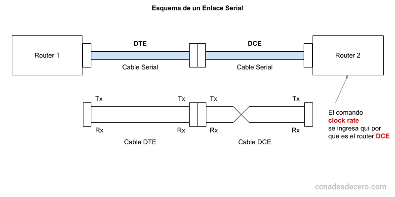 Esquema de un Enlace Serial (DTE-DCE)
