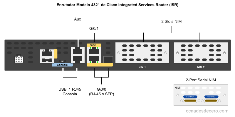 Enrutador Modelo 4321 de Cisco Integrated Services Router (ISR)