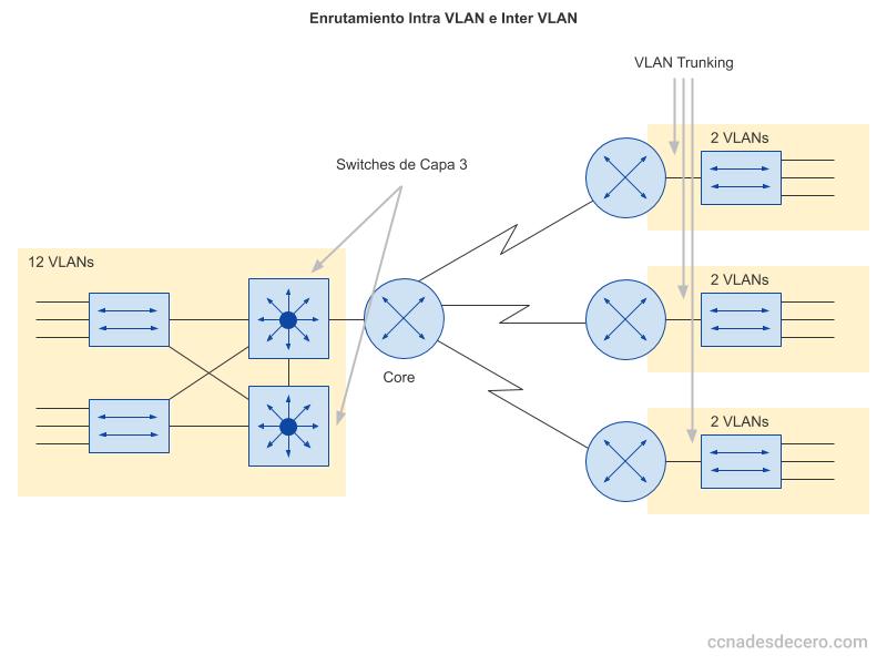 Enrutamiento Intra VLAN vs Inter VLAN