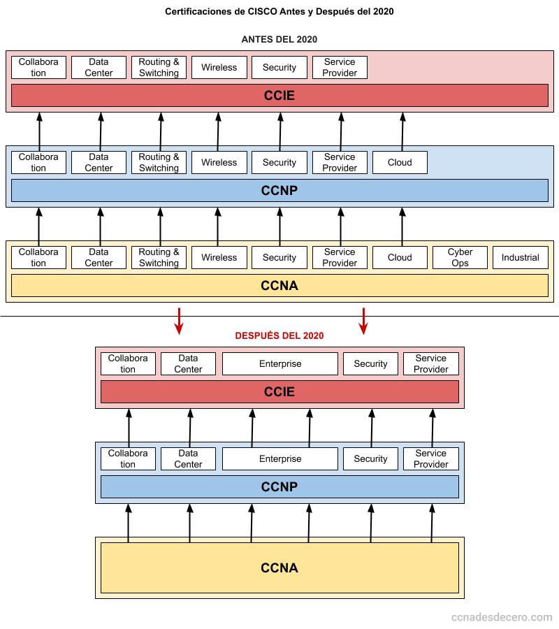 Las nuevas certificaciones de Cisco a partir del 24 de febrero del 2020