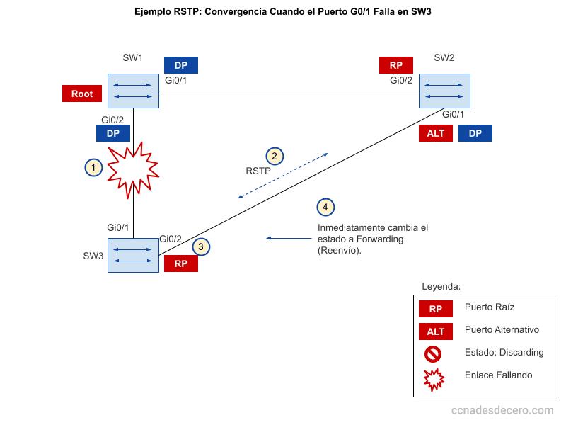 Ejemplo RSTP: Convergencia Cuando el Puerto G0/1 Falla en SW3