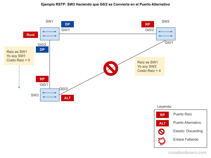 Ejemplo RSTP: SW3 Haciendo que G0/2 se Convierta en el Puerto Alternativo