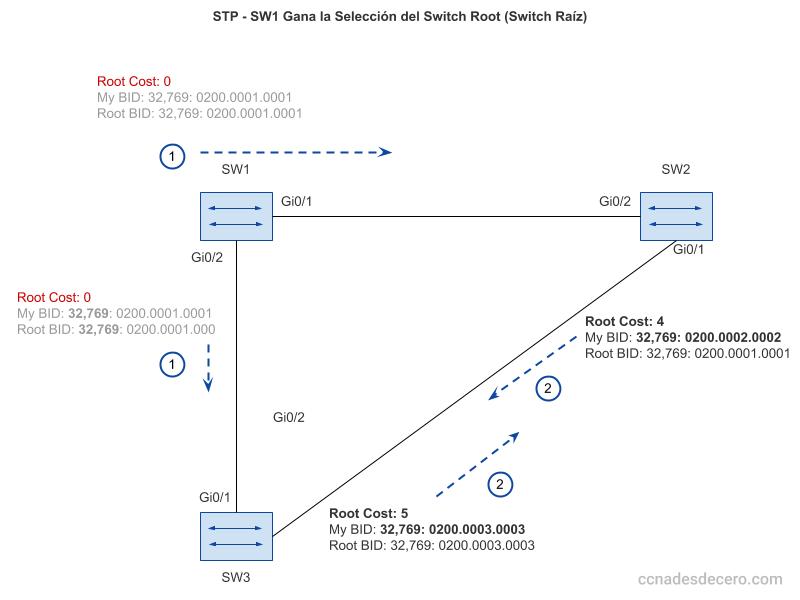 STP/RSTP: Proceso inicial y cuando SW1 gana como Switch Root o Switch Raíz