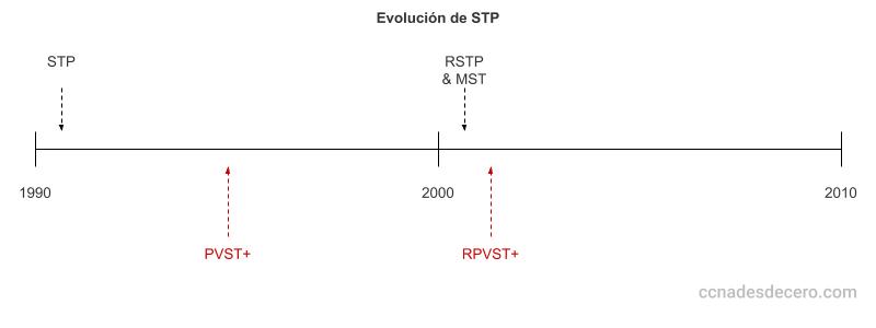 Línea de Tiempo - Evolución de STP
