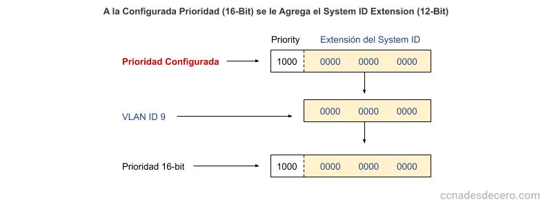 A la Configurada Prioridad (16-Bit) se le Agrega el System ID Extension (12-Bit)