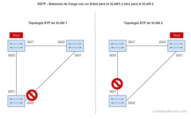 Balanceo de Carga en RSTP con dos VLAN