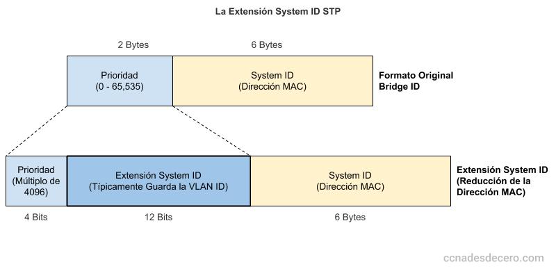 La Extensión System ID de STP